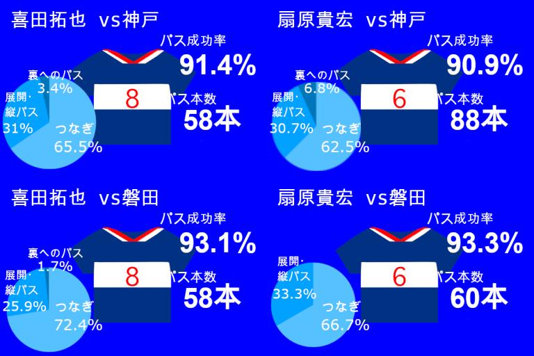 iwata_kobe_stats.png